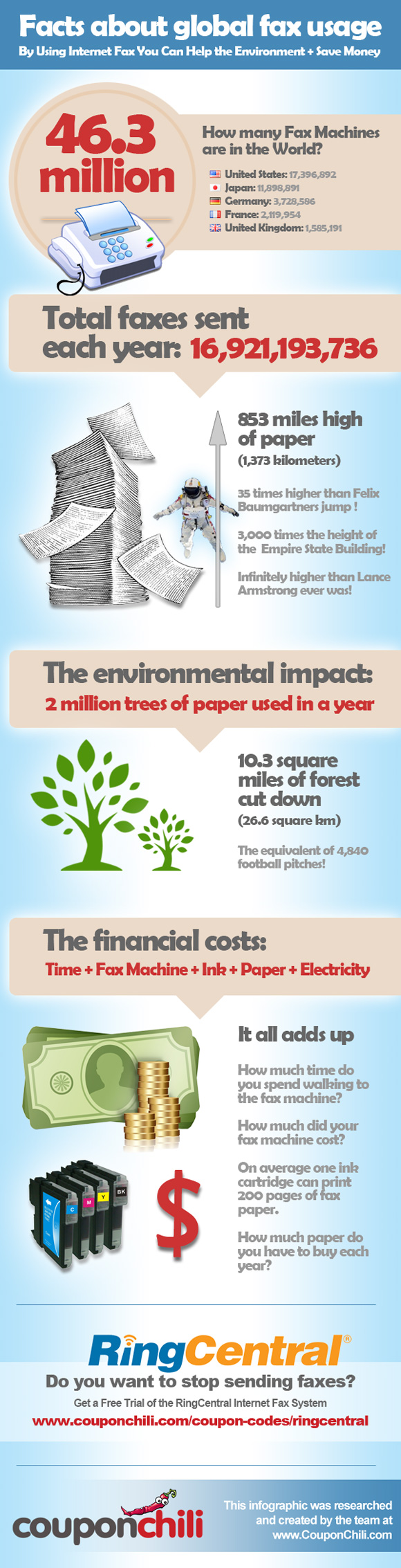 Infographic-Global-Fax-Usage